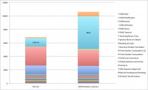Performance impact of mutation listeners